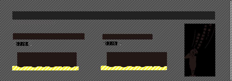 公務員学科の就職率